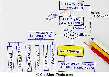 Engineering documents - Flowchart for engineering workflow...
