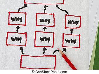 Why-why-why diagram - Why why why diagram sketch in a...