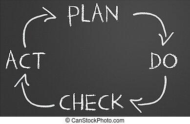 plan do check act cycle - Plan do check act cycle on a...