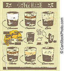 Coffee House Old Infographics - Types of Coffee Drinks on...