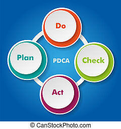 Plan Do Check Act Cycle - PDCA concept with paper labels on...