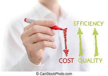 Quality, efficiency and cost performance management sketched...