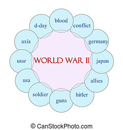 World War II Circular Word Concept - World War II concept...