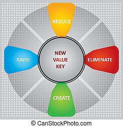 New value key