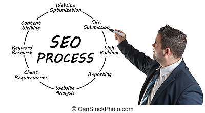 SEO Process concept - Young businessman drawing SEO process...