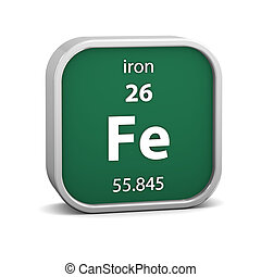 Iron material sign - Iron material on the periodic table...