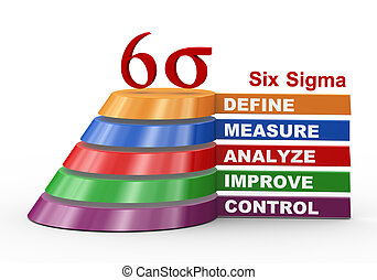 Process improvement - six sigma - 3d illustration of...