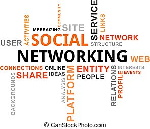 word cloud - social networking - A word cloud of social...