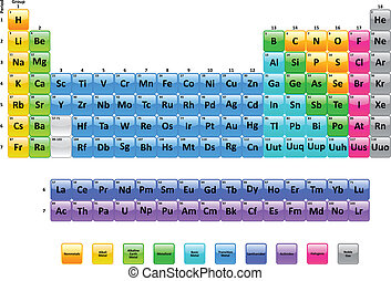 Periodic Table Of Elements Illustration