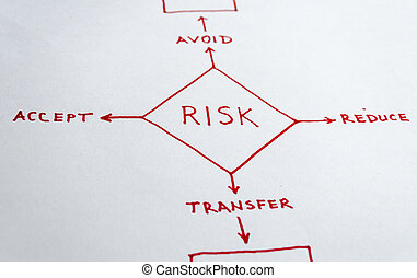 Risk Management - Concept of risk management