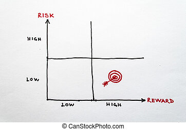 Risk - Stock photo of risk reward matrix