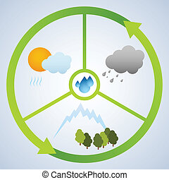 water cycle - Water cycle