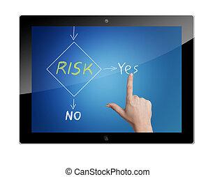 Tablet Risk management