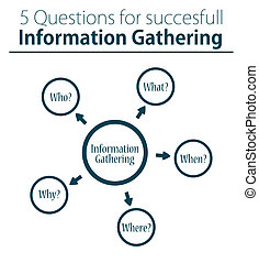 Five W's - questions for informatio - The Five Ws, Five Ws...