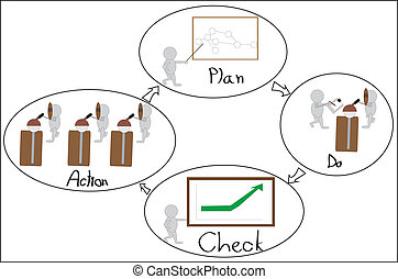 Deming cycle - PDCA is a plan for improve and reduce problem...