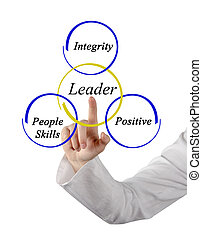 Leader skills