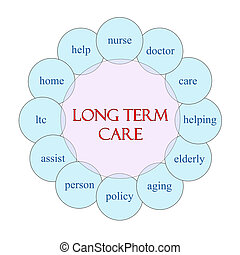 Long Term Care Circular Word Concept - Long Term Care...