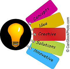 bulb with different creative terms - yellow bulb with...