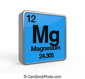 Magnesium Element Periodic Table isolated on white...