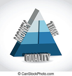 cost, time, quality pyramid illustration design over white