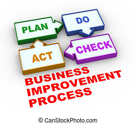 3d pdca plan do check act process - 3d render of process of...