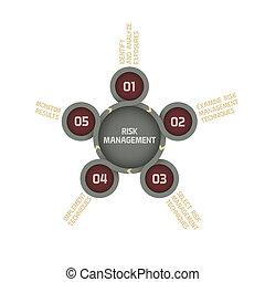 Modern Vector Risk Management Graph