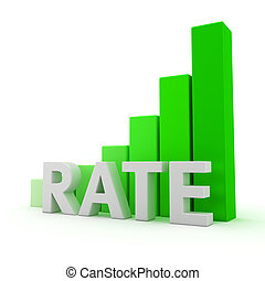 Graph of rate growth - Green bar graph of rate growth on the...