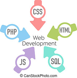 Web Development PHP HTML Arrows - Arrows point HTML CSS PHP...