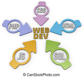 Webdev PHP HTML SQL CSS Arrows - Website Development PHP...