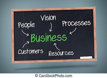 Business terms written on a blackboard
