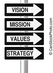 Strategic Planning Components