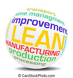 lean management word sphere