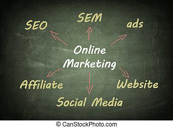 Blackboard online marketing
