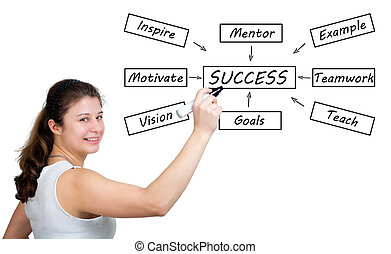 Success Concept - Success concept: businesswoman write...