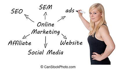 Online Marketing Concept - Marketing concept: businesswoman...