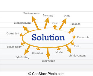 solution diagram illustration design over a notepad paper
