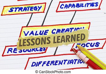 Lesson learn cutout with value creation sketch