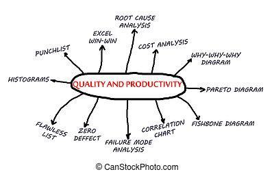 Quality and productivity flowchart abstract in project...