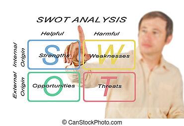 SWOT, análisis