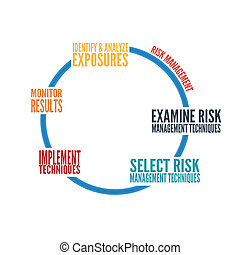 Risk Management Graph - Typographic risk management graph on...