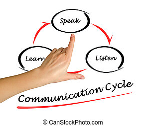 Communication cycle