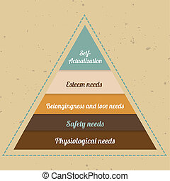 Maslow Pyramid - Infographic - vintage vector maslow pyramid