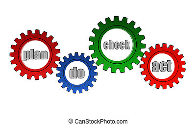 plan do check act cycle in color gears - plan do check act...