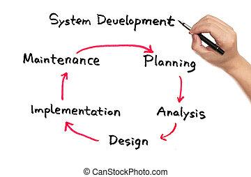 System development work flow
