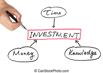 Investment diagram