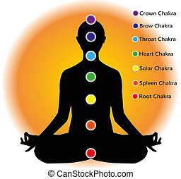 chakra points - human figure who meditates and chakra points