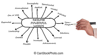 resume noticed by using action words - Get your resume...