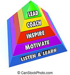 liderazgo, responsabilidades, plomo, entrenador, inspirar,...