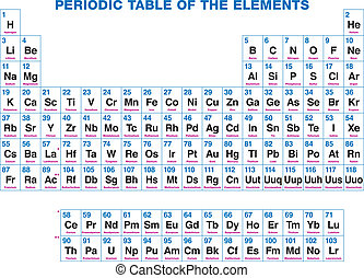 Periodic Table Of The Elements - 118 chemical elements,...