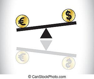 forex trading dollar vs Euro